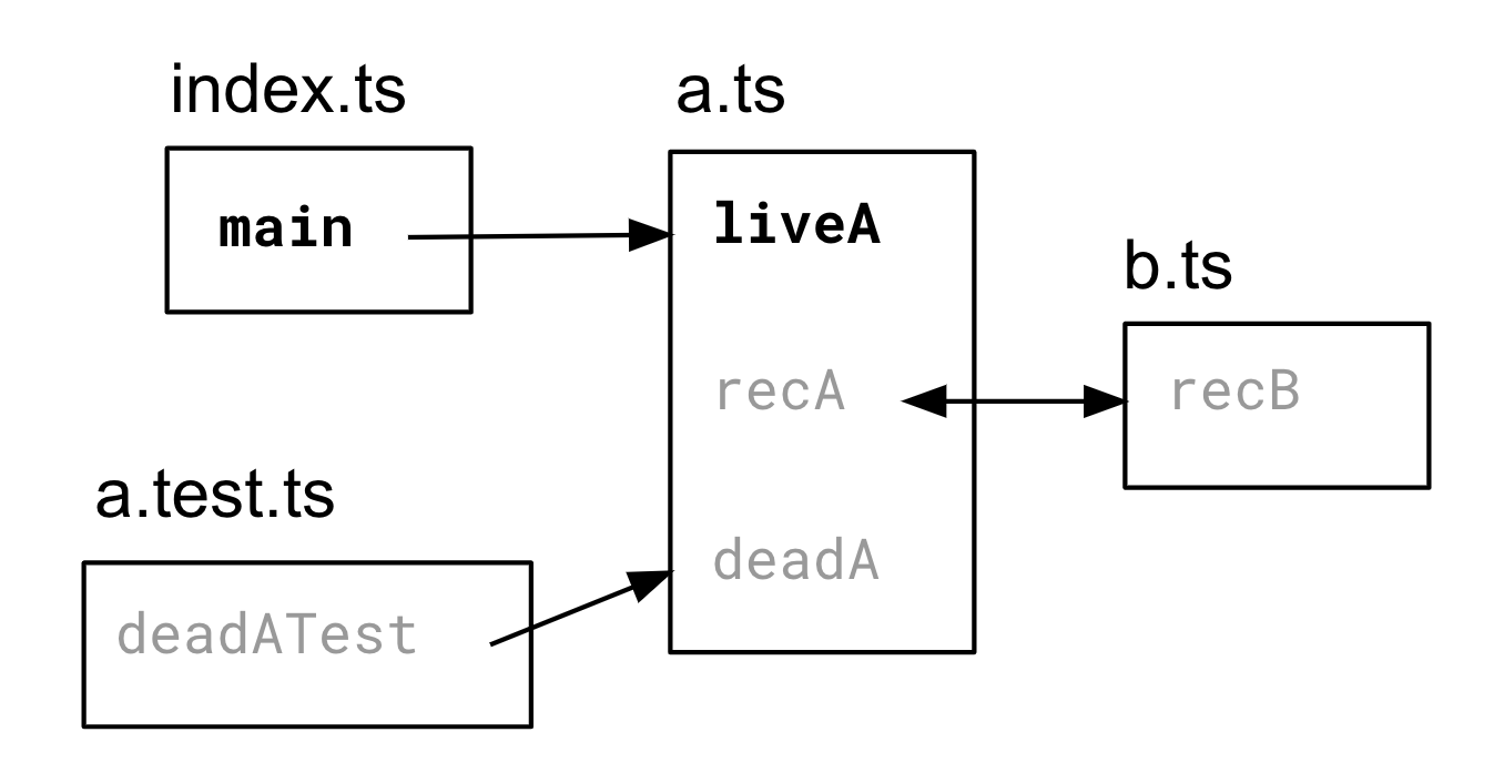 Dependency graph showing dead code